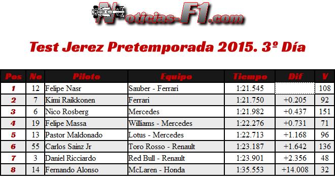 Resultados Test Jerez - Día 3 - 2015