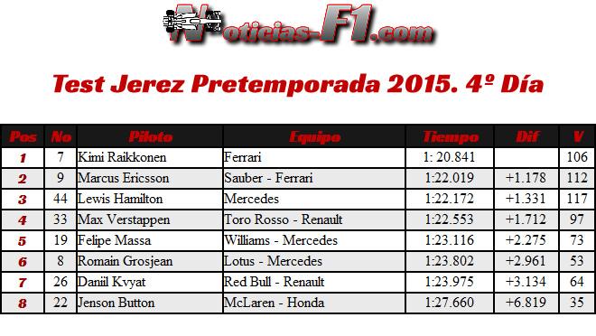 Resultados - Test Jerez - Pretemporada - 2015 - Día 4