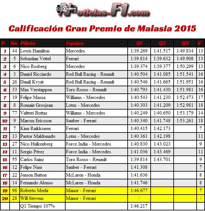 Gran Premio de Malasia - Sepang 2015 - Resultados Calificación