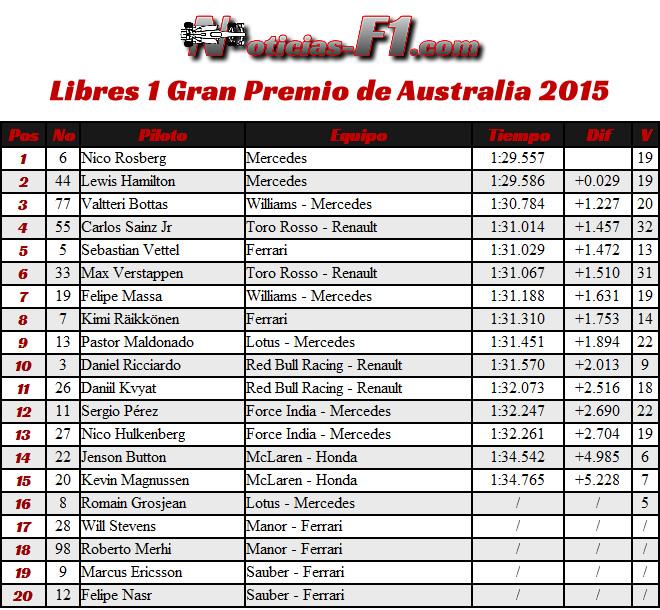 FP1 - Gran Premio de Australia 2015 - www.noticias-f1.com