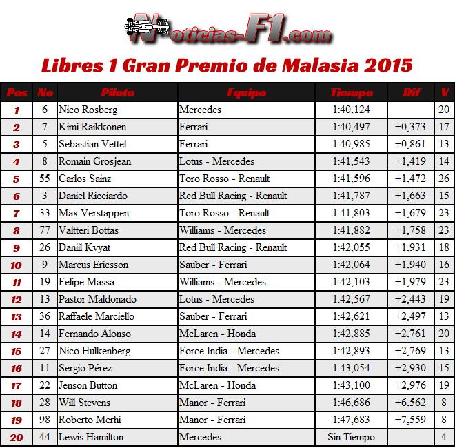 Resultados FP1 - Gran Premio de Malasia 2015 - Entrenamientos Libres 1