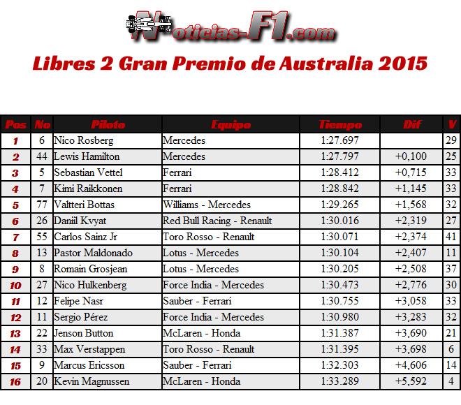 FP2 - Gran Premio de Australia 2015 - www.noticias-f1.com