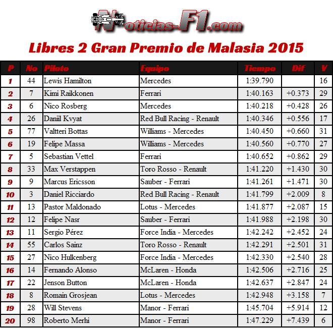 Resultados FP2 - Gran Premio de Malasia 2015 - Entrenamientos Libres 2