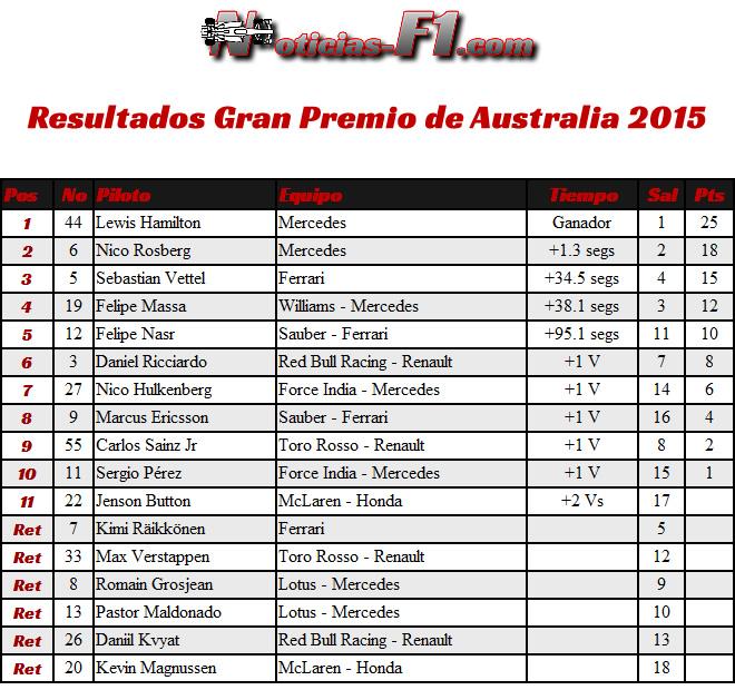Resultados - Gran Premio Australia 2015