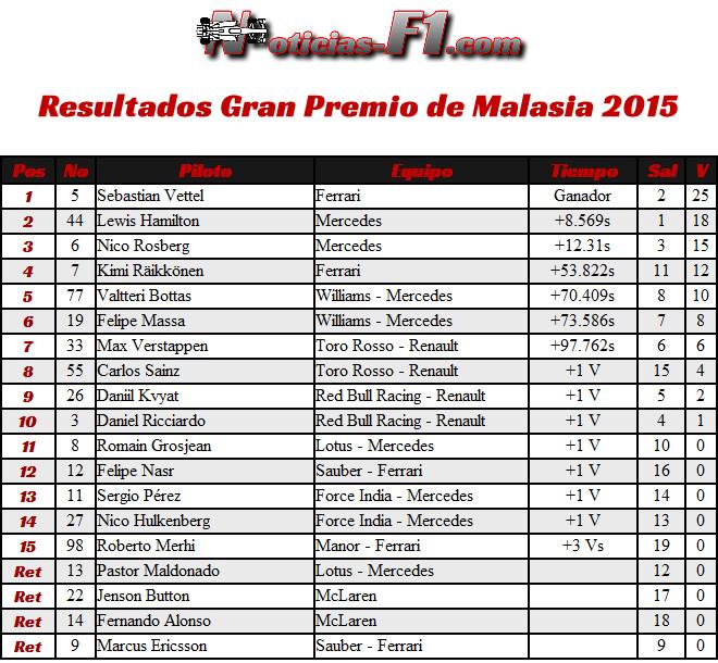 Resultados Gran Premio de Malasia, Sepang 2015