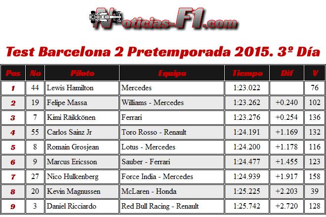 Resultados Día 3- Test Barcelona 2 - Pretemporada 2015 - F1