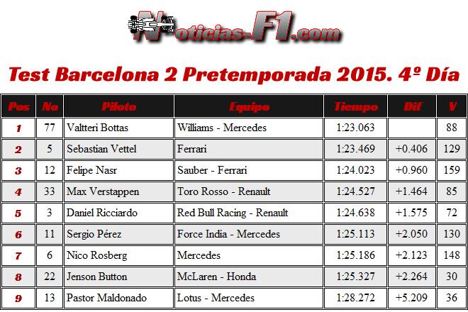 Resultados Día 4 - Test Barcelona 2 - Pretemporada 2015 - F1