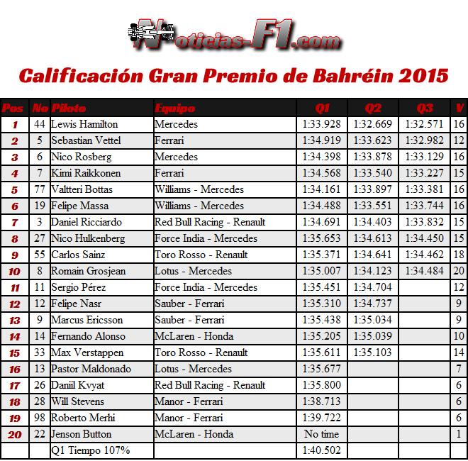Resultados Calificación - Gran Premio de Bahréin 2015