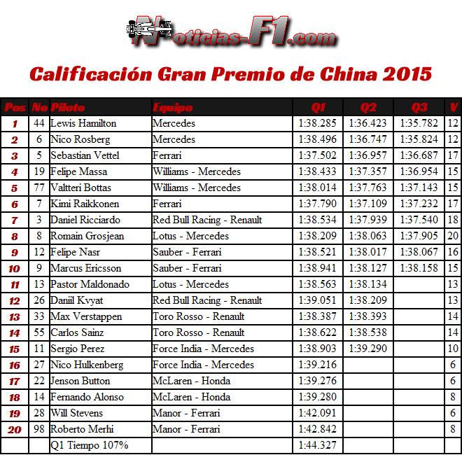 Calificación Gran Premio de China 2015 - Resultados - www.noticias-f1.com