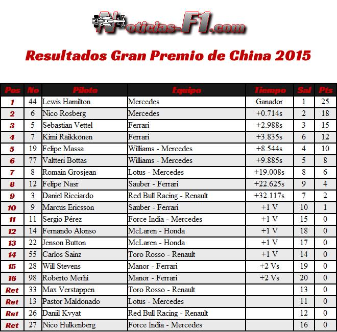 Resultados Gran Premio de China 2015 - Carrera