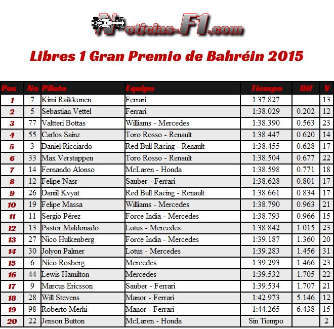 Gran Premio de Bahréin, Sakhir 2015 - FP1 - Entrenamientos Libres 1 - www.noticias-f1.com