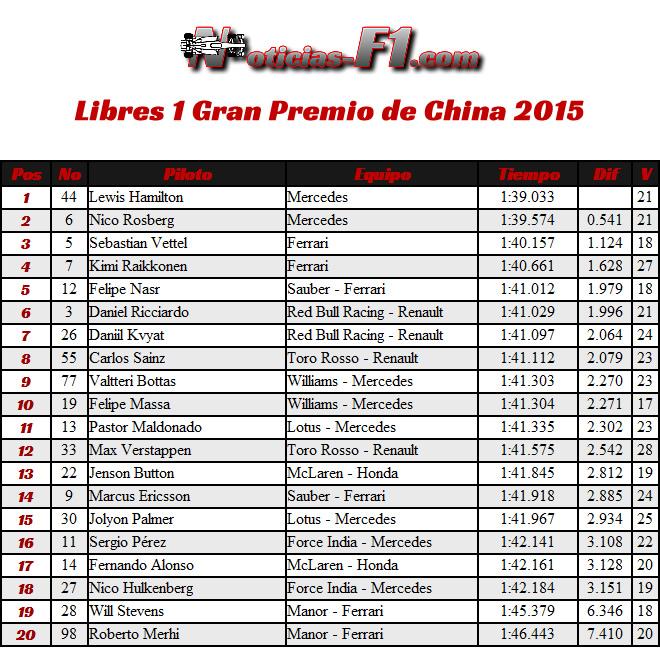 FP1 - Entrenamientos Libres 1 - Gran Premio China 2015 - Shanghái - Resultados