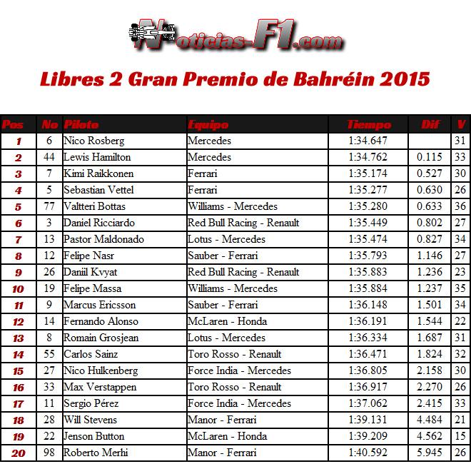 Gran Premio de Bahréin, Sakhir 2015 - FP2 - Entrenamientos Libres 2 - www.noticias-f1.com