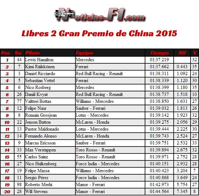 FP2 - Entrenamientos Libres 2 - Gran Premio China 2015 - Shanghái - Resultados