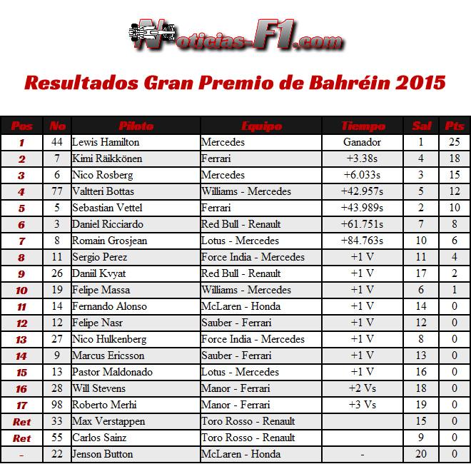 Resultados - Gran Premio de Bahréin 2015