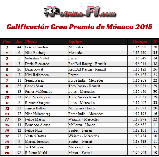Resultados Calificación - Gran Premio de Mónaco 2015