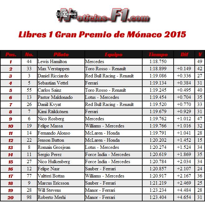 Entrenamientos 1 - Libres 1 Gran Premio de Mónaco 2015 - F1