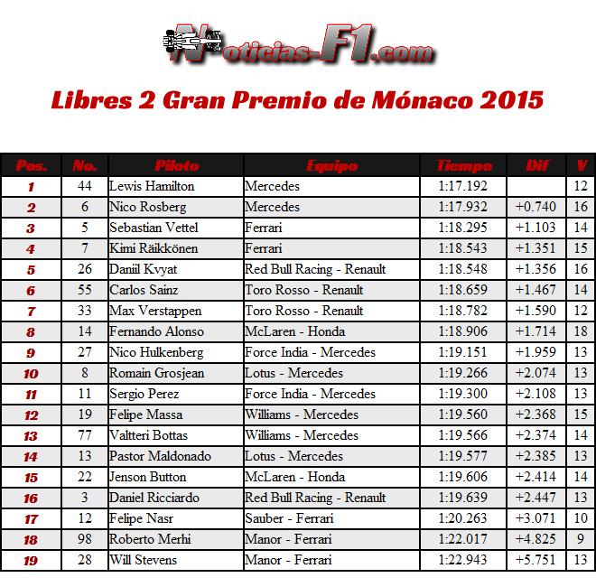 Entrenamientos 2 - Libres 2 Gran Premio de Mónaco 2015 - F1