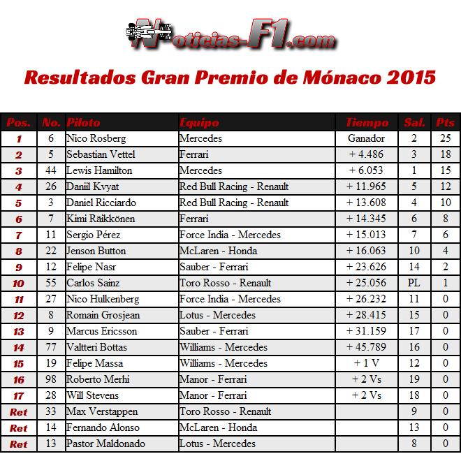 Resultados Gran Premio de Mónaco - Monte Carlo 2015