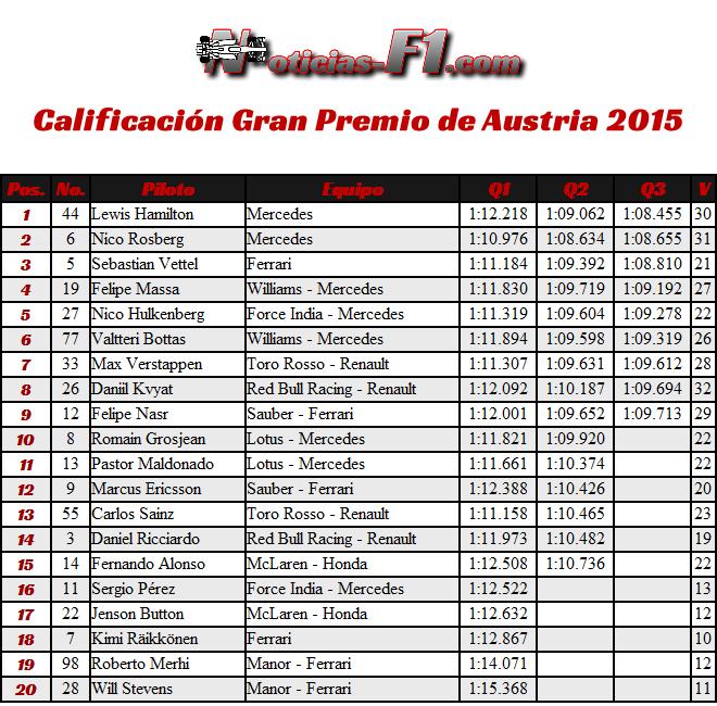 Calificación Gran Premio de Austria 2015 - Red Bull Ring Spielberg - Resultados Pole