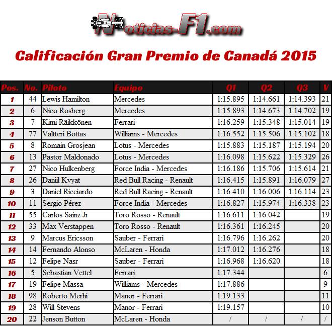 Resultados Calificación - Gran Premio de Canadá 2015