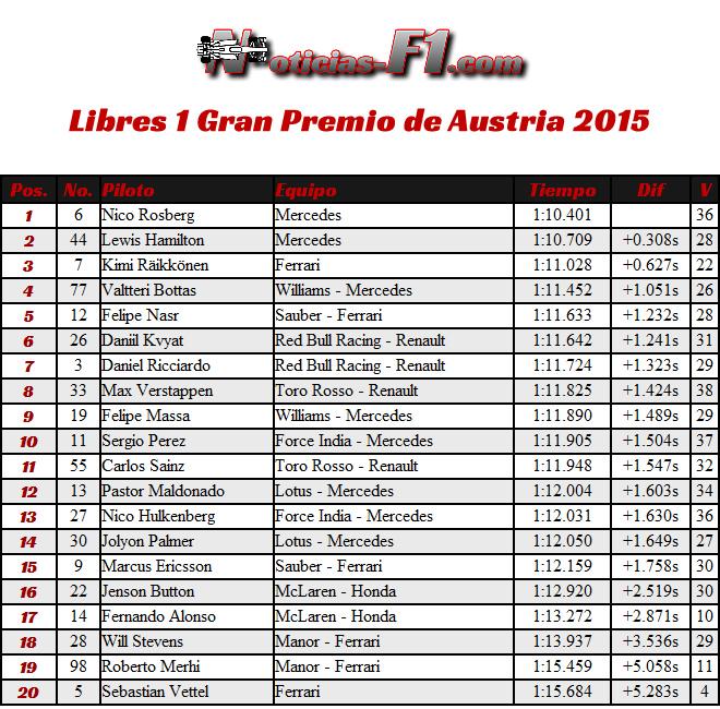 FP1 - Gran Premio de Austria 2015 - Resultados