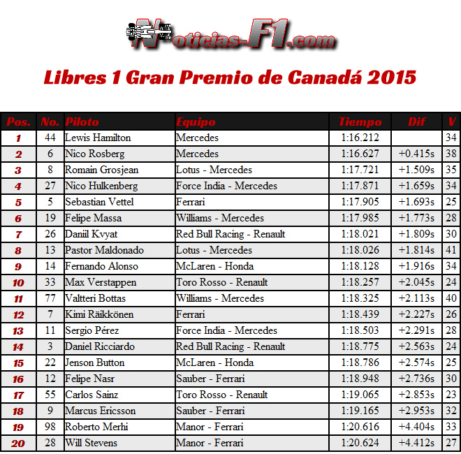 Gran Premio de Canadá  - Entrenamientos Libres 1 - FP1 - 2015 - Resultados