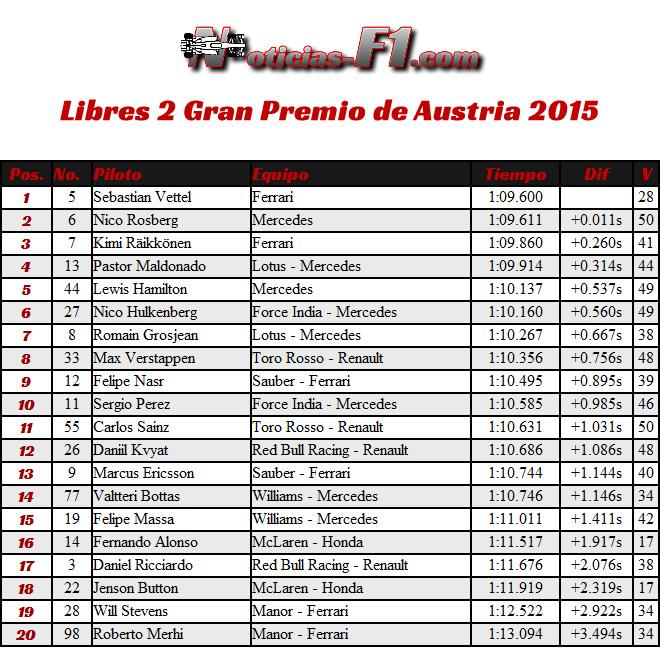 FP2 - Gran Premio de Austria 2015 - Entrenamientos Libres 2 - Resultados