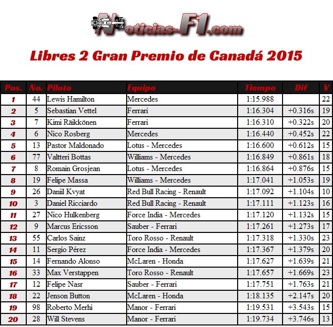 Gran Premio de Canadá  - Entrenamientos Libres 2 - FP2 - 2015 - Resultados