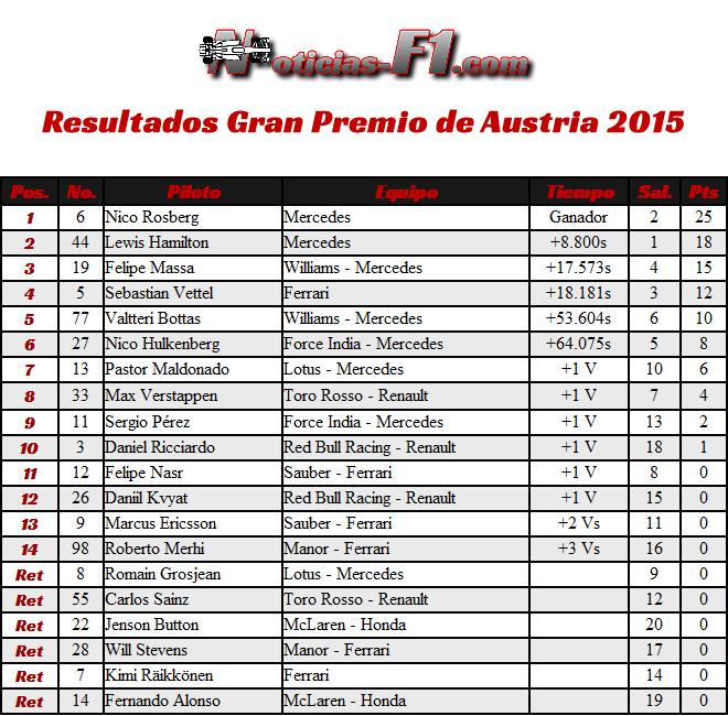 Resultados - Gran Premio de Austria, Red Bull Ring 2015