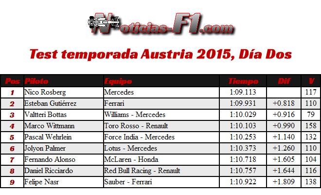 Test Temporada 2015 - Austria - Día 2 - Resultados