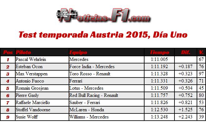 Test Temporada 2015 - Austria - Día 1 - Resultados