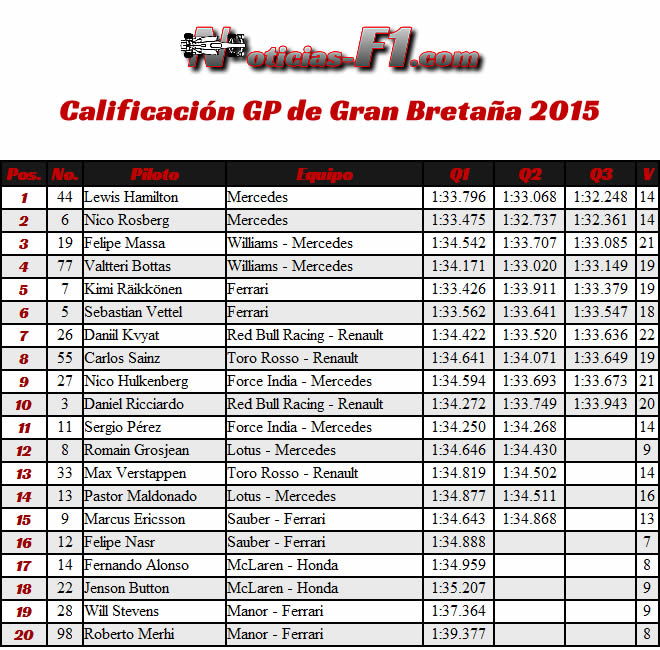 Calificación - Gran Premio de Gran Bretaña 2015 - Resultados Silverstone