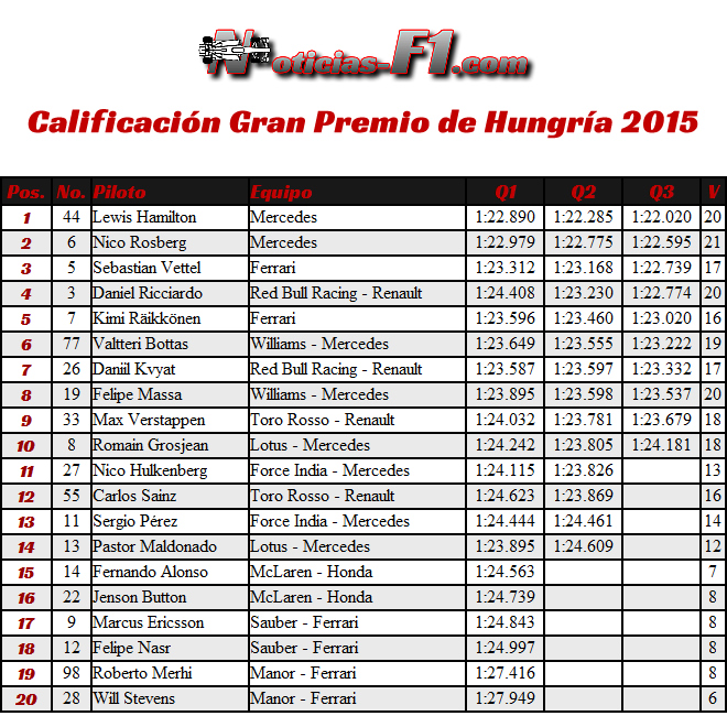 Calificación - Gran Premio de Hungría 2015