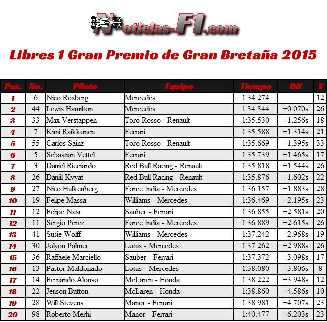 Libres 1 - FP1 - Gran Premio Gran Bretaña - Silverstone 2015
