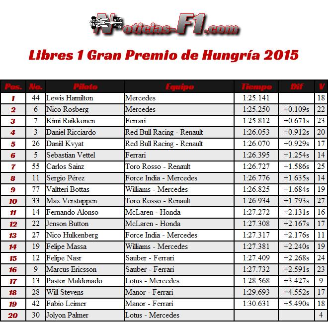 FP1 - Libres 1 Gran Premio de Hungría 2015