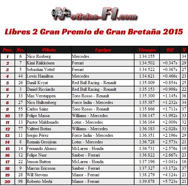 Libres 2 - FP2 - Gran Premio Gran Bretaña - Silverstone 2015