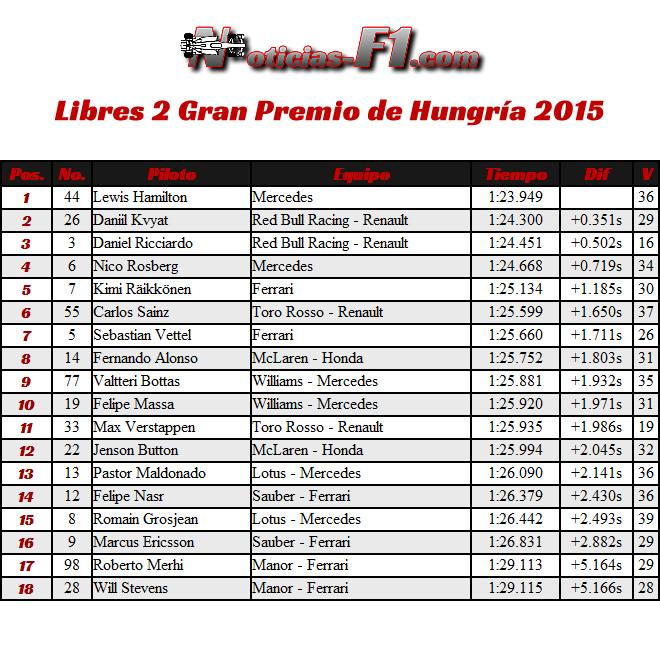 FP2 - Libres 2 Gran Premio de Hungría 2015