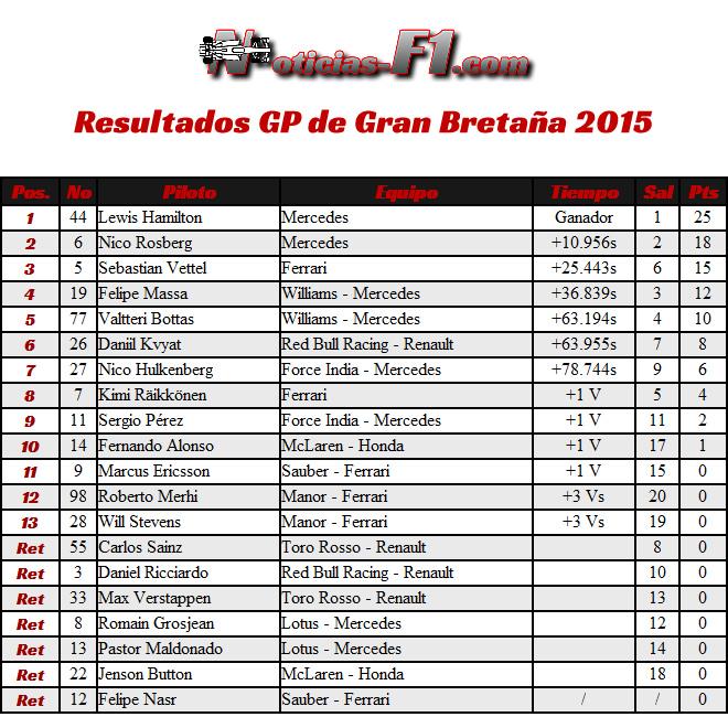 Resultados Carrera - Gran Premio de Gran Bretaña 2015