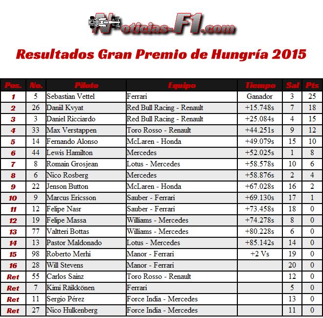 Resultados Gran Premio de Hungría 2015