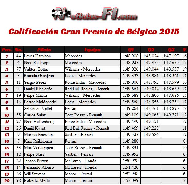 Calificación - Gran Premio de Bélgica, Spa-Francorchamps 2015