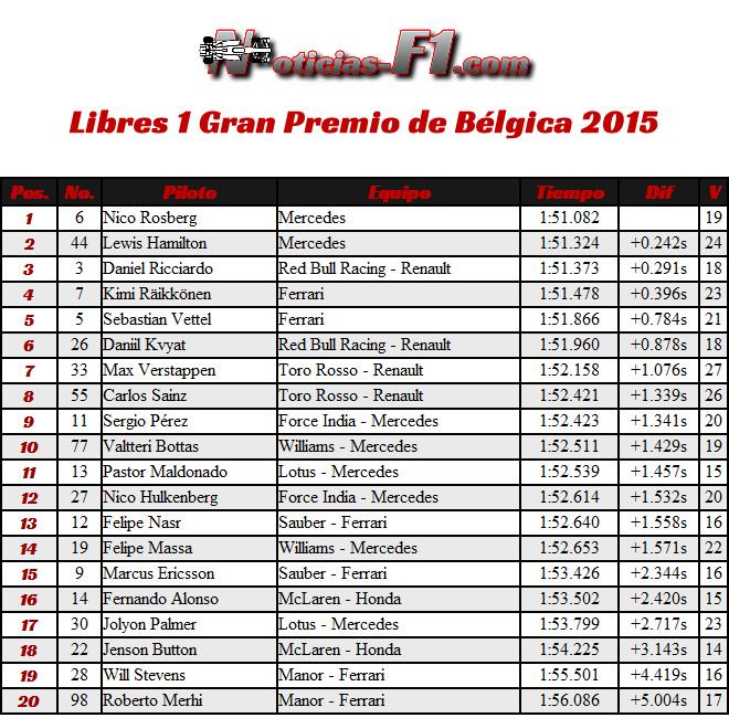 Entrenamientos Libres 1 - FP1 - Gran Premio de Bélgica, Spa-Francorchamps 2015