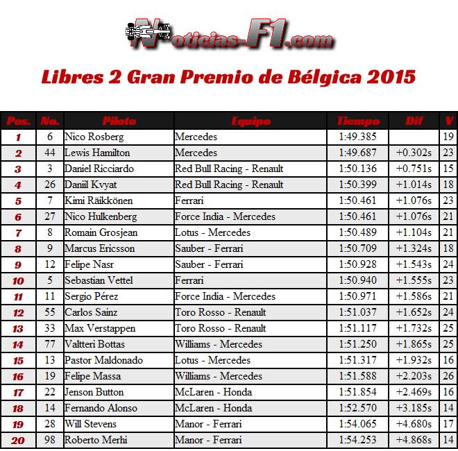 Entrenamientos Libres 2 - FP2 - Gran Premio de Bélgica, Spa-Francorchamps 2015