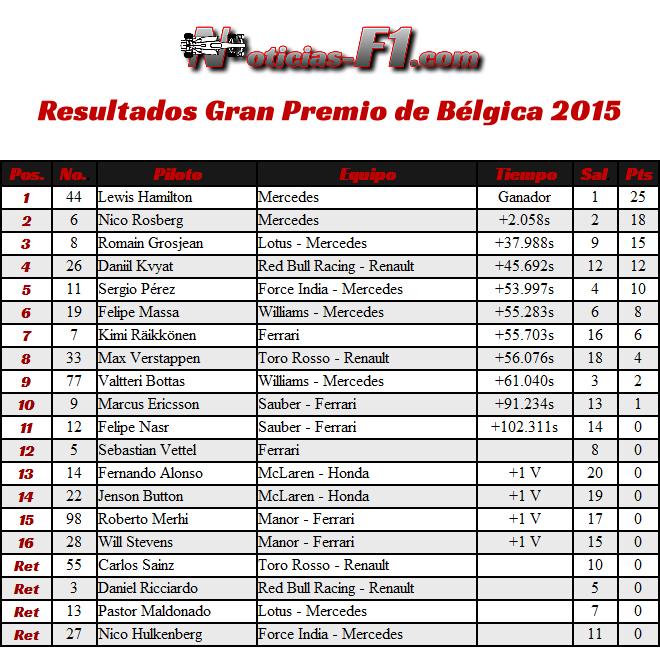 Resultados Gran Premio de Bélgica 2015