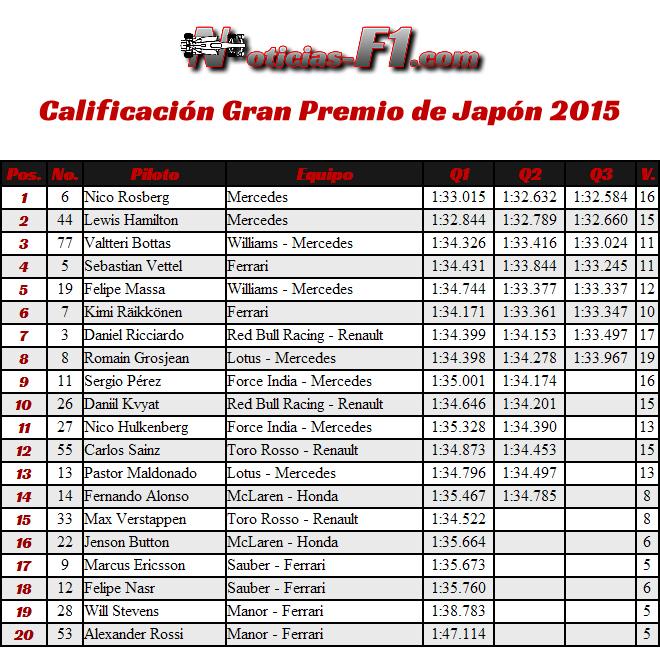 Calificación Gran Premio de Japón 2015 - Resultados