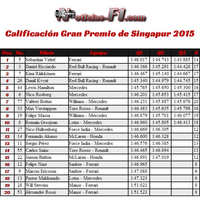 Calificación Gran Premio Singapur 2015 - Resultados