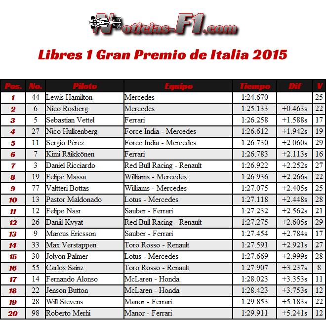 FP1 - Entrenamientos Libres 1 - Gran Premio de Italia 2015 Monza