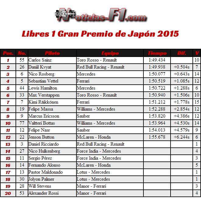 Libres 1 - Gran Premio de Japón - Suzuka 2015 - FP1