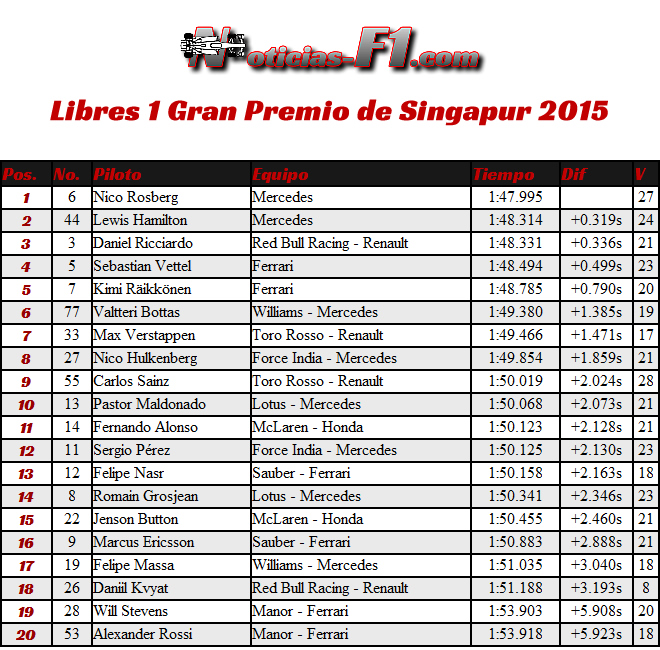 Gran Premio de Singapur 2015 - Resultados Entrenamientos Libres 1 - FP1