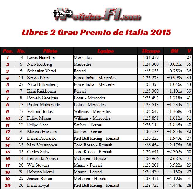 FP2 - Entrenamientos Libres 2 - Gran Premio de Italia 2015 Monza